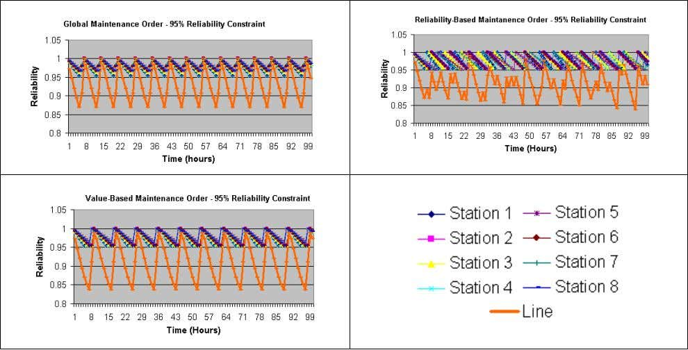the line reliability level changes between 84% and 99%. Figure 7: Machine and Line Reliability Results
