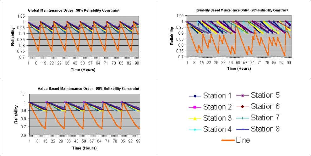 level changes between 69% - 98%. When RMO preven- Figure 6: Machine and Line Reliability Results