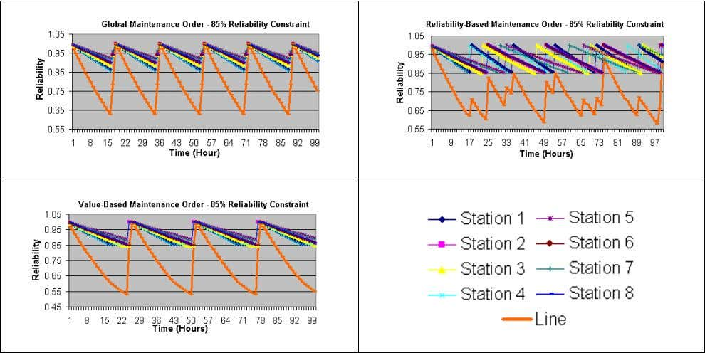 Altuger and Chassapis Figure 5: Machine and Line Reliability Results under GMO, RMO, and VMO for