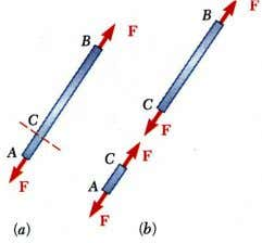 find the external forces using the FBD of the entire beam. However we may also want