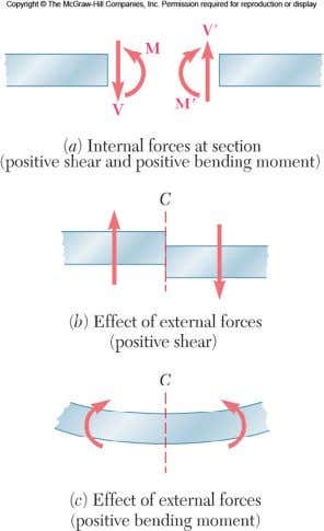 cut shown. The following convention is adopted for the positive shear and bending moments in beams.