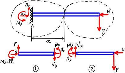 M(x) Exercise 7.38 Plot the Shear force and Bending moment diagrams. N(x) N x V(x) P