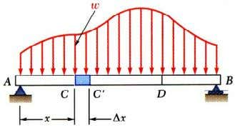∆ x length of any beam carrying a distributed load. V D − V C =