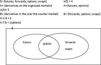 futures forwards options swaps