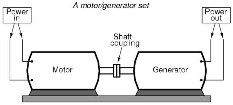 Motor generator illustrates the basic principle of the transformer. In such a machine, a motor is