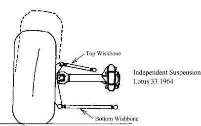 wishbone, swing axle and live axle suspension systems. Figure 2.11 - Live Axle, Swing Axle and