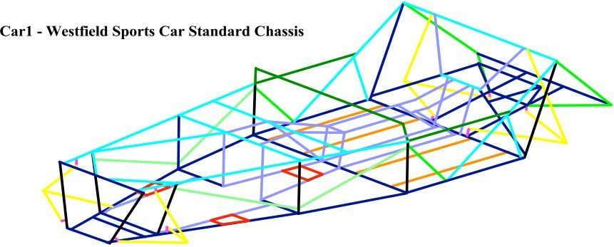 Figure 3.5 - Standard Chassis Model Member Groups The restraints and loading used for the