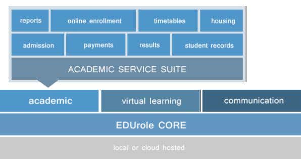 wide user accounts for all systems such as email, VLE, or computer access. EduRole – Getting