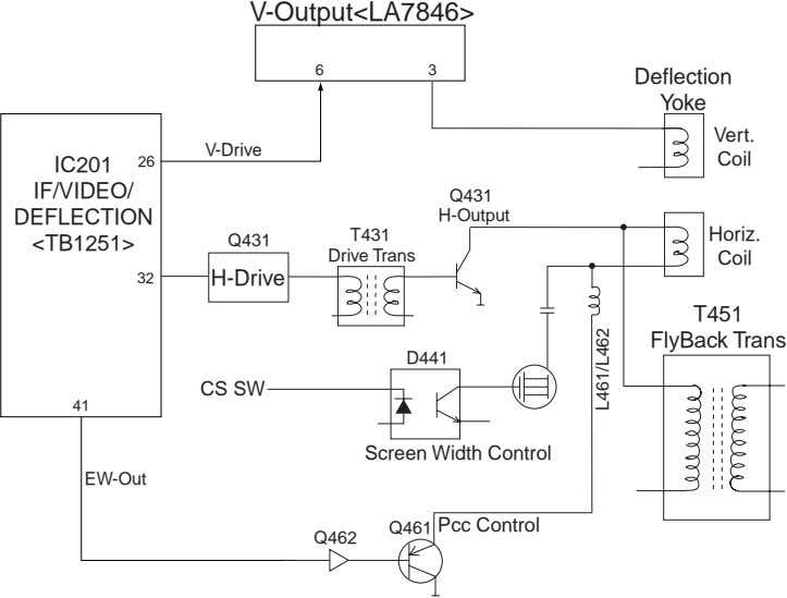 V-Output<LA7846> 6 3 Deflection Yoke Vert. V-Drive Coil IC201 26 IF/VIDEO/ Q431 DEFLECTION H-Output