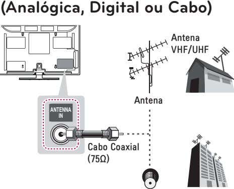 (Analógica, Digital ou Cabo) ANTENNA IN