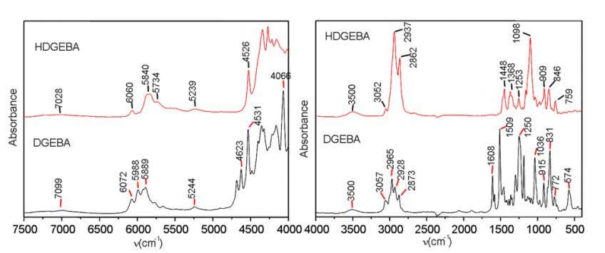 A (DGEBA) and its hydrogenated derivative (HDGEBA). Fig. 4. FTIR spectra of DGEBA and HD GEBA
