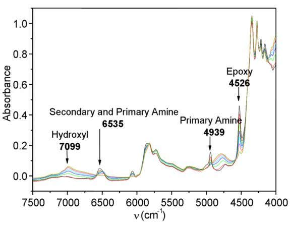 7, a typical spectral evolution on cure can be observed. Fig. 7. Time evolution of FTnIR