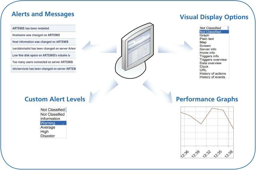 Alerts and Messages Visual Display Options Custom Alert Levels Performance Graphs