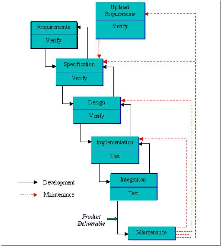 Java Version : J2SDK1.5 Software Life Cycle Model : In order to make this Project we