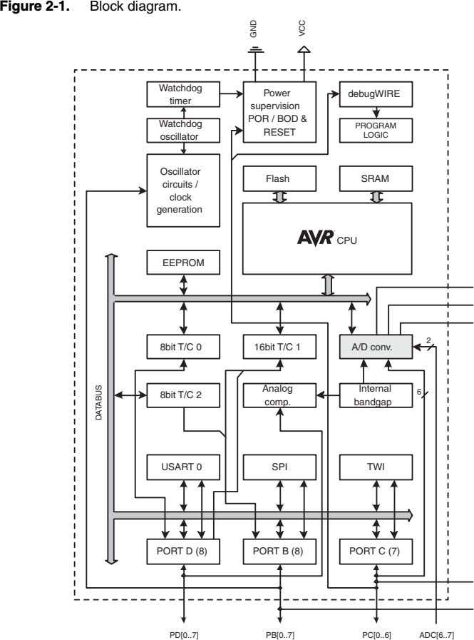 Figure 2-1. Block diagram. Watchdog debugWIRE timer Watchdog Power supervision POR / BOD & RESET