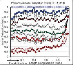 Primary Drainage; Saturation Profile-RRT1 (114) 1 0.9 0.8 0.7 0.6 0.5 0.4 0.3 0.2 0.1
