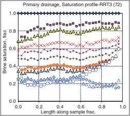 Primary drainage, Saturation profile-RRT3 (72) 1.0 0.8 0.6 0.4 0.2 0.0 0.0 0.2 0.4 0.6