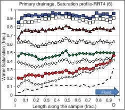 Primary drainage, Saturation profile-RRT4 (6) 1 0.9 0.8 0.7 0.6 0.5 0.4 0.3 0.2 0.1