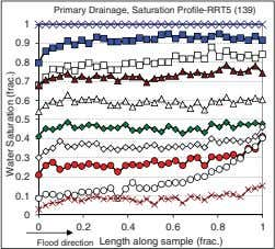 Primary Drainage, Saturation Profile-RRT5 (139) 1 0.9 0.8 0.7 0.6 0.5 0.4 0.3 0.2 0.1