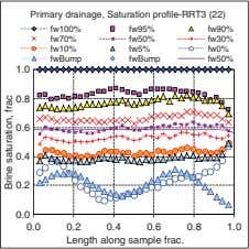 Primary drainage, Saturation profile-RRT3 (22) fw100% fw95% fw90% fw70% fw50% fw30% fw10% fw5% fw0% fwBump
