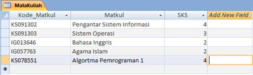 KS091302 – Introduction To Information System Practical Work Report Figure 38. Mata Kuliah Tabel After that