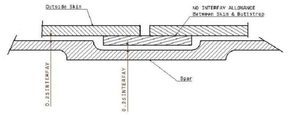 spar/inside skins shall incorporate the interfay allowance. Figure 6, Interfay Allowance © AIRBUS S.A.S. 2009. ALL
