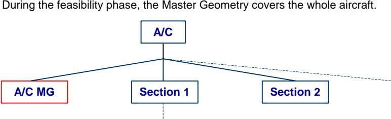 During the feasibility phase, the Master Geometry covers the whole aircraft. A/C A/C MG Section