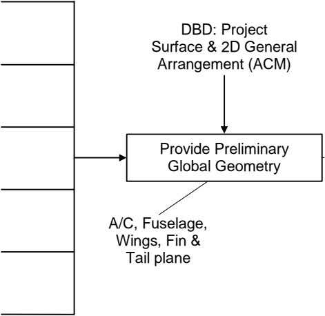 DBD: Project Surface & 2D General Arrangement (ACM) Provide Preliminary Global Geometry A/C, Fuselage, Wings,