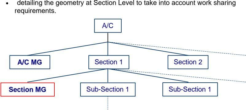 • detailing the geometry at Section Level to take into account work sharing requirements. A/C