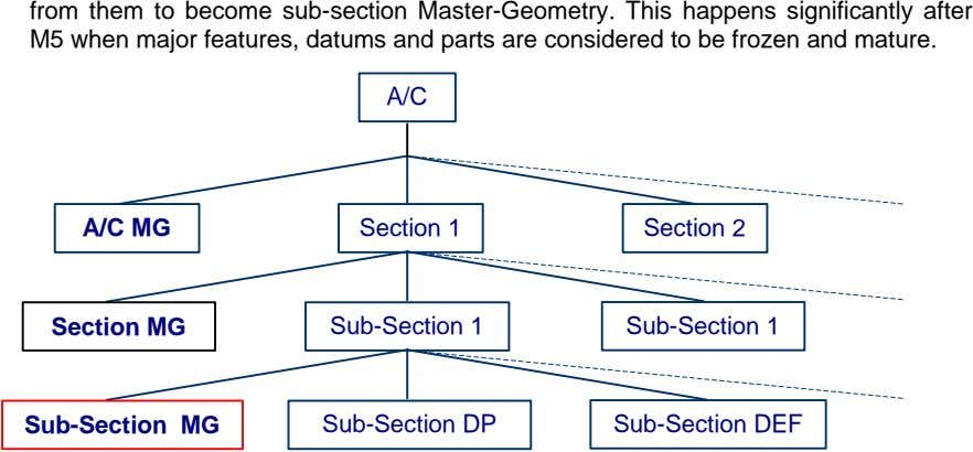 from them to become sub-section Master-Geometry. This happens significantly after M5 when major features, datums