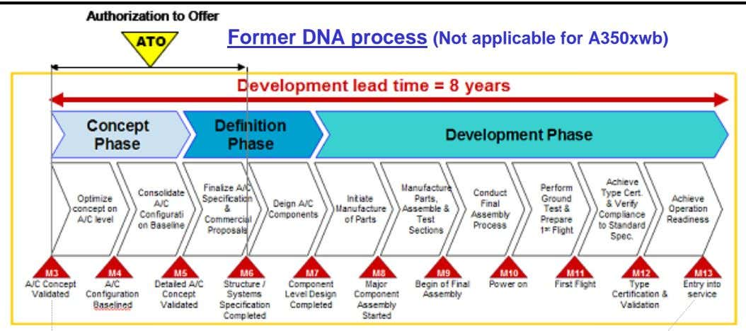 Former DNA process (Not applicable for A350xwb)