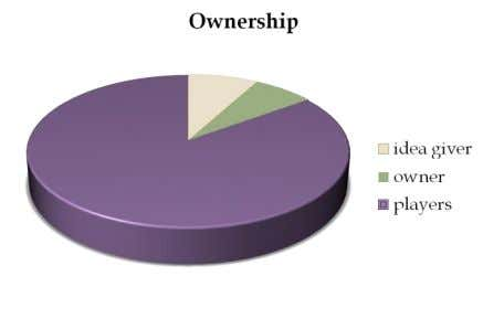 of the ownership to idea giver, 7% to gambling house owner. Players will gamble for 85%