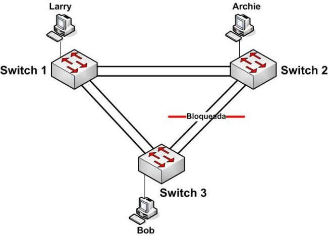 com 3 switches e 2 ligações entre cada par de switch . Figura 2.32: Etherchannel com