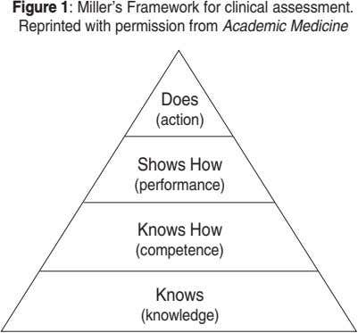 Figure 1: Miller's Framework for clinical assessment. Reprinted with permission from Academic Medicine Does (action)