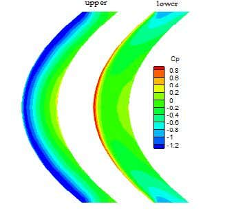 in lateral velocity formation on wing. Figure 2 Figure 4 Figure 3 Figure 5 Impact Factor