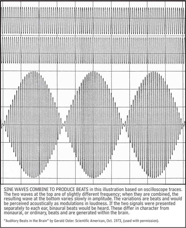 SINE WAVES COMBINE TO PRODUCE BEATS in this illustration based on oscilloscope traces. The two