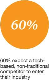 60% 60% expect a tech- based, non-traditional competitor to enter their industry
