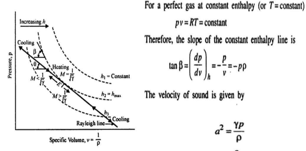 CONS. ENTHALPY LINE Note: pv Differenti ating yields , dp = RT = constant ; for