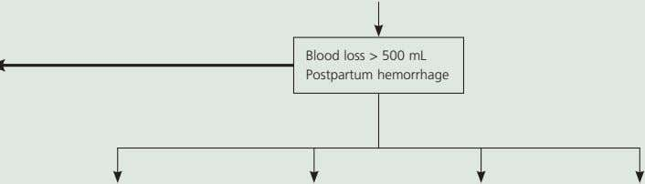 Blood loss > 500 mL Postpartum hemorrhage