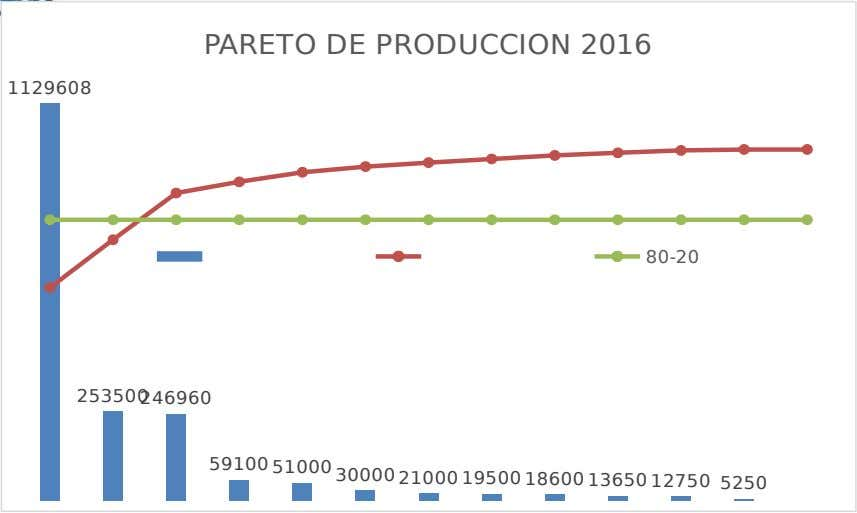 PARETO DE PRODUCCION 2016 1129608 80-20 253500 246960 59100 51000 30000 21000 19500 18600 13650 12750