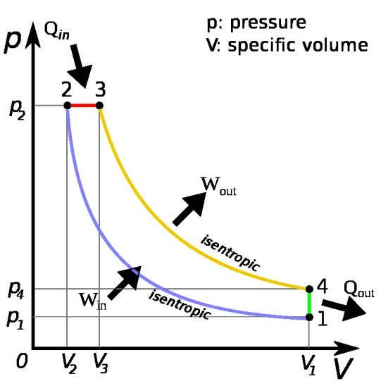 of a spike in a p-V diagram . The Idealized Diesel Cycle p-V Diagram for the