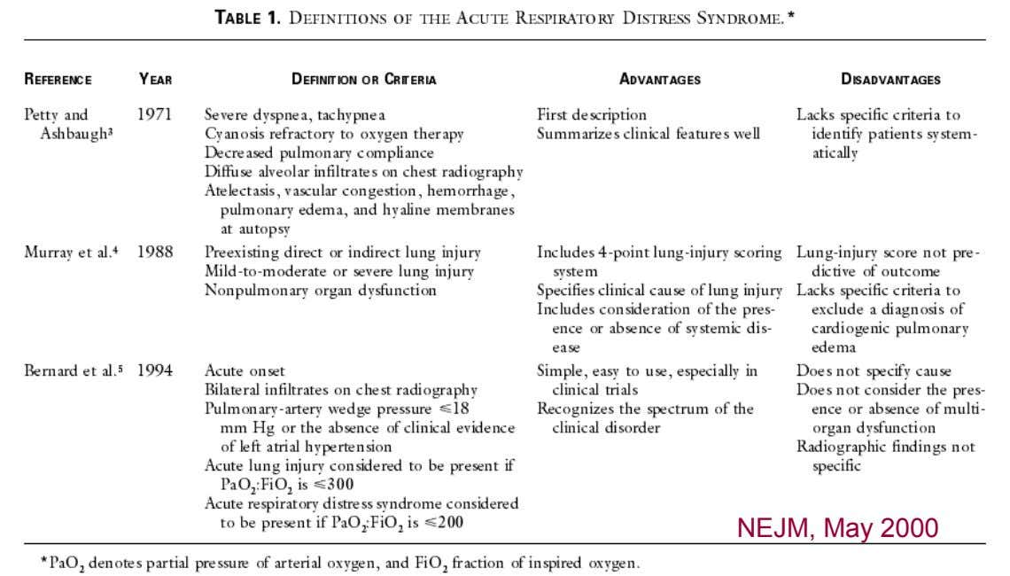 What is Acute Respiratory Distress Syndrome? NEJM, May 2000 Acute Respiratory Distress Syndrome