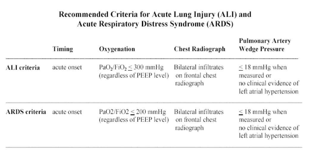 What is Acute Respiratory Distress Syndrome? American European Consensus Conference on ARDS, 1994 Acute Respiratory Distress