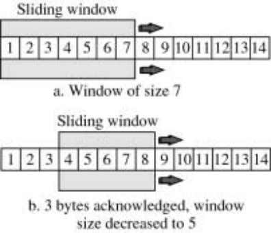 way that the leading edge of the window slides to the left. Window Management: TCP uses