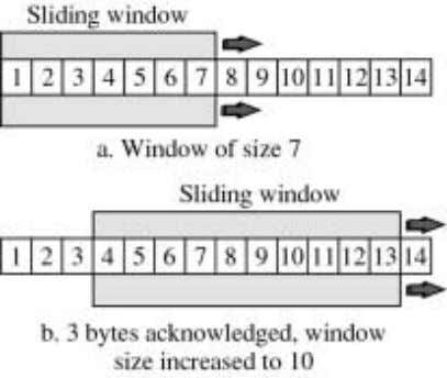 how window can slide with a simultaneous increase in size. Decreasing the Window size: The destination