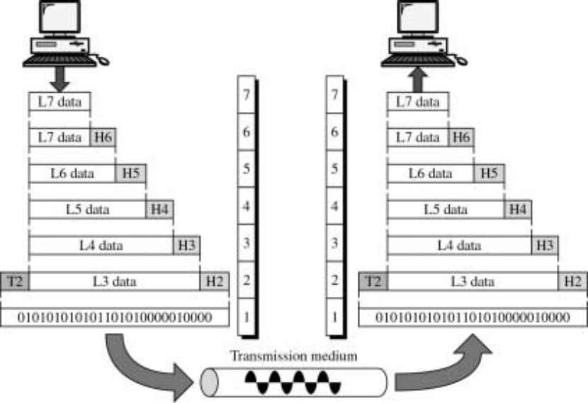Figure gives an overall view of the OSI layers, L7 data means the data unit