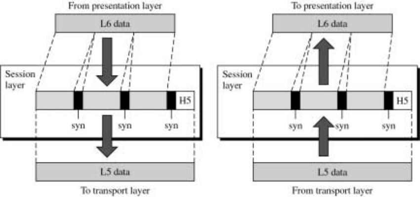 The Presentation Layer The presentation layer's task is to isolate the lower layers from the