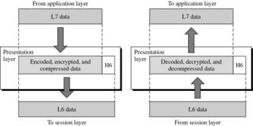 The Figure shows the relationship between the presentation layer and application layer at the top