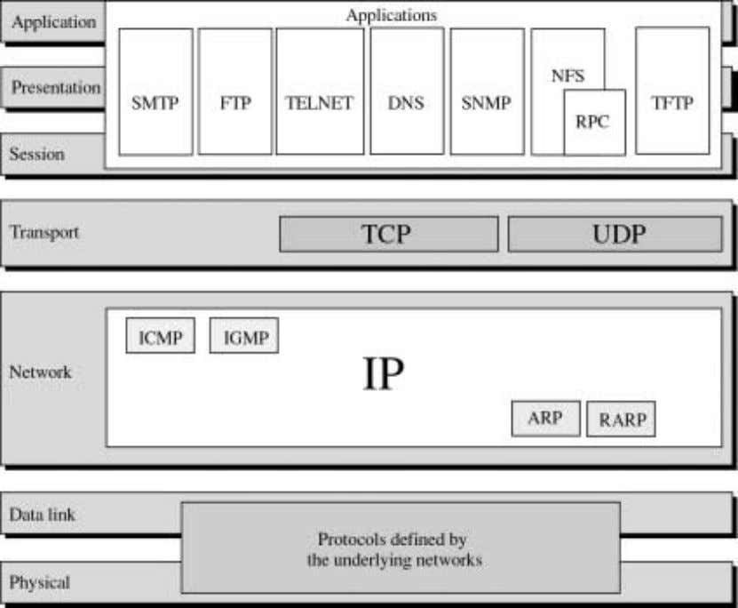 Physical and Data Link layer: At the physical and data link layers, TCP/IP does not