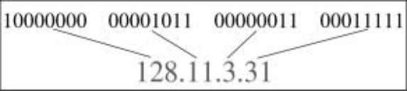 with decimal points separating the bytes. Figure shows the IP address in the decimal notation. Computer